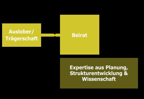Grafik der Zusammensetzung der begleitenden Gremien