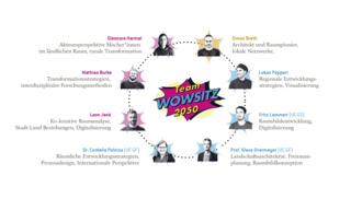 Konstellation Team Wowsitz 2050
